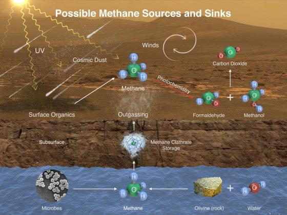 metano-dujos